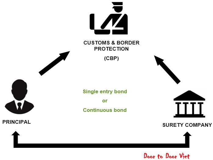 single entry bond va continuous bond